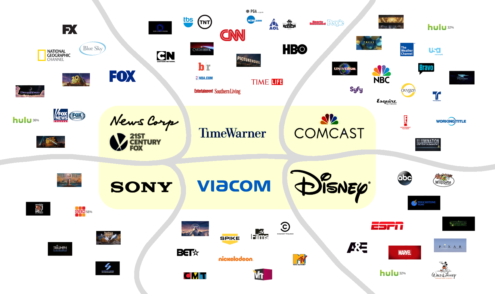 us media broadcast corporation control over all tv and radio networks