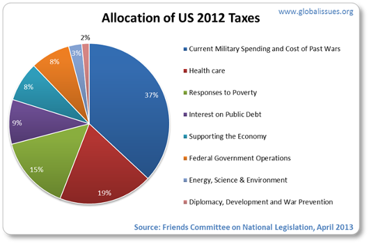 allocation of us taxes 2012
