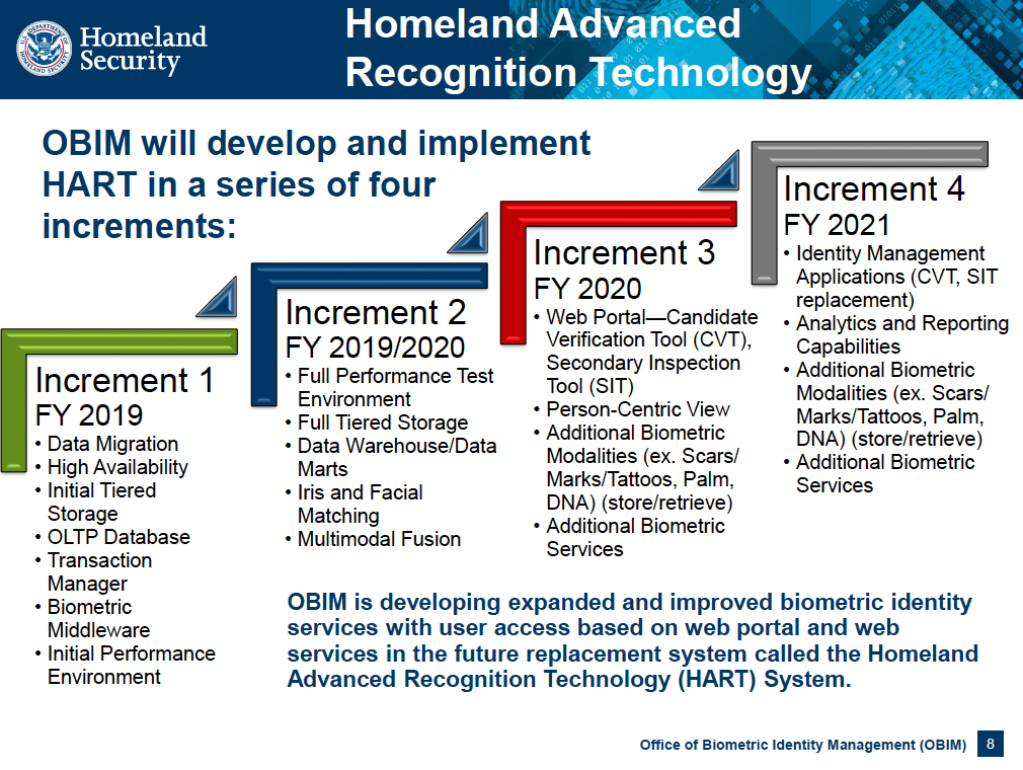 Homeland Advanced recognition technology - timeline